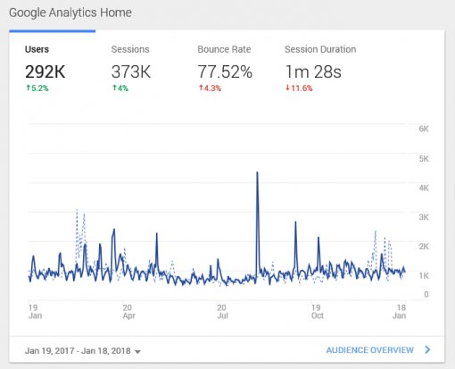 Google Analytics 2017 [ 129.51 Kb ]