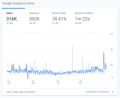 Google Analytics 2018 [ 51.14 Kb ]